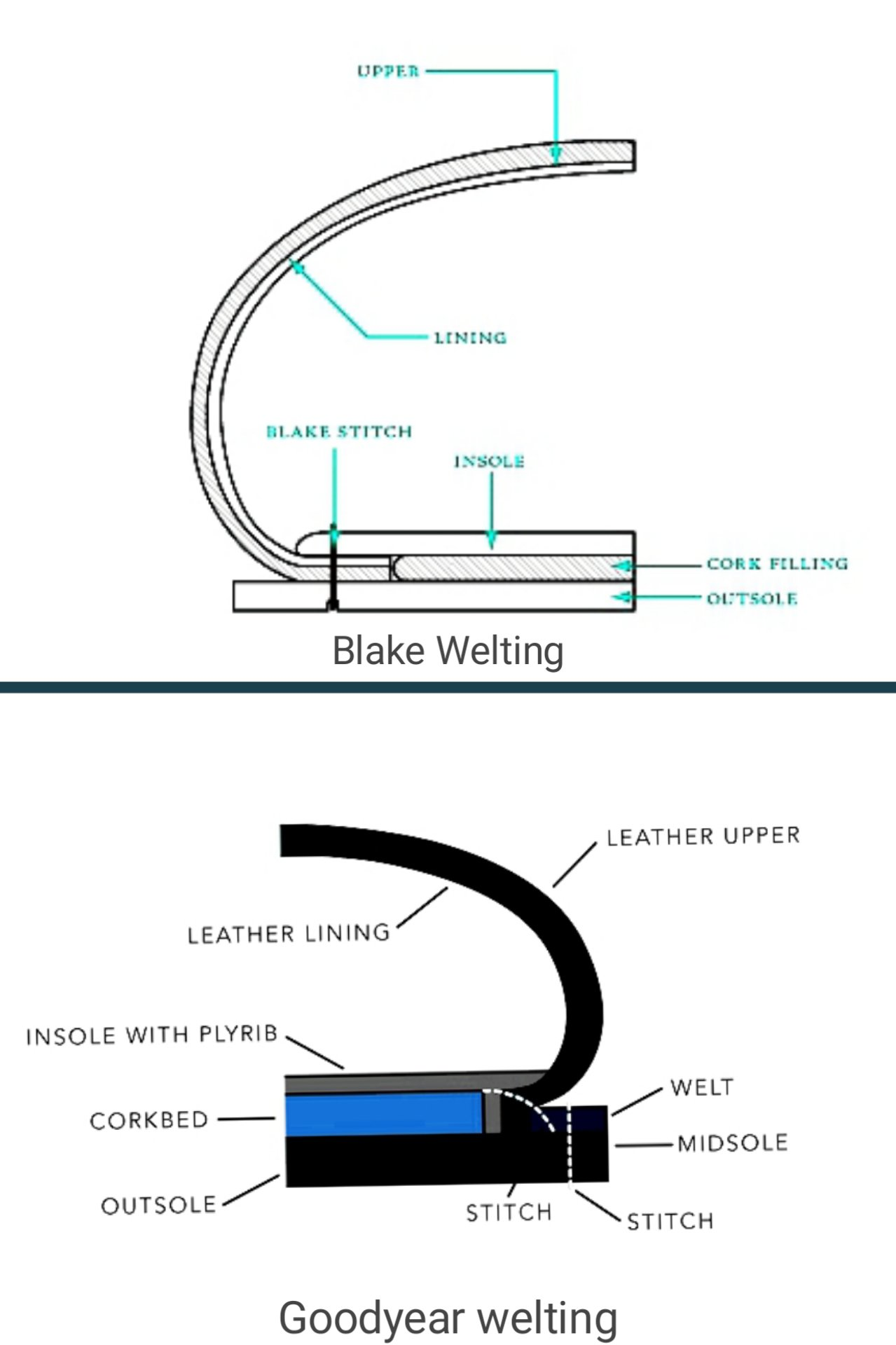 Types of shoe construction